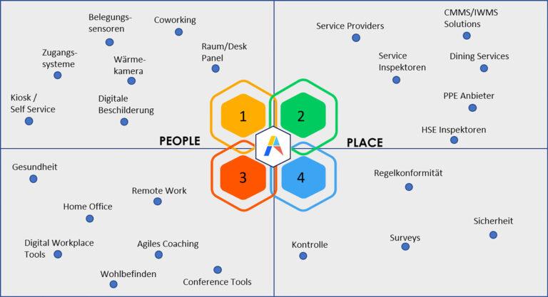 Uebersicht_People_Places_Grafik-ASC